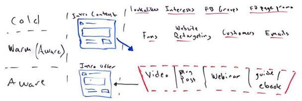 Как создать ремаркетинг-воронку в facebook, которая конвертирует?
