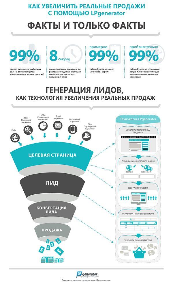 Как увеличить реальные продажи с помощью lpgenerator (инфографика)?