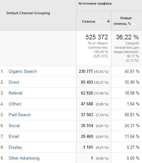 Как увеличить входящий трафик на сайт без маркетинга?