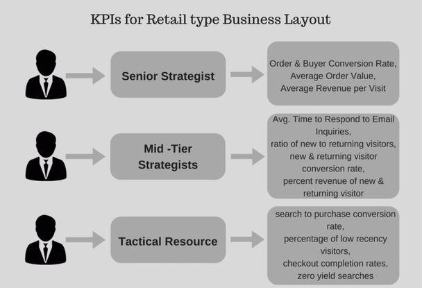 Какие kpi должны отслеживаться на разных уровнях вашей компании?