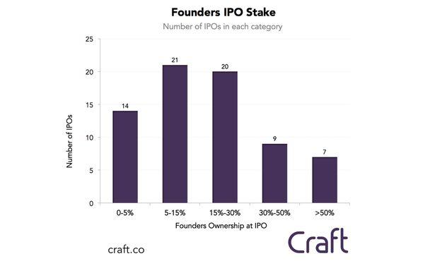 Какова доля владельцев стартапов после ipo (открытой продажи акций)?