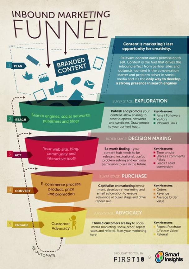 Какова роль контента на разных этапах воронки конверсии?