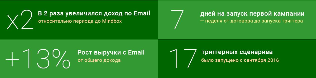 Кейс mixit: рост email-канала в 2 раза за полгода