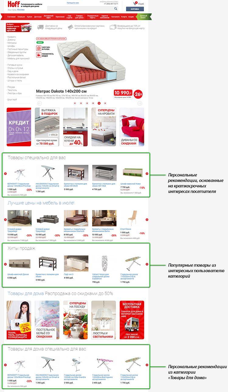 Кейс персонализации главной страницы интернет-магазина hoff.ru: рост выручки на 6.5%