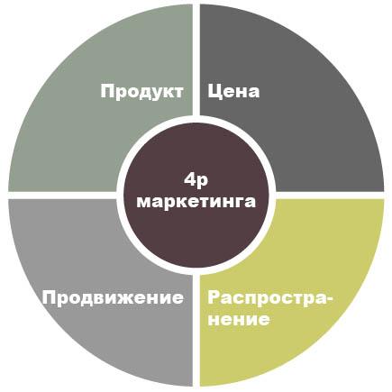 Комплекс маркетинга - модель 4с