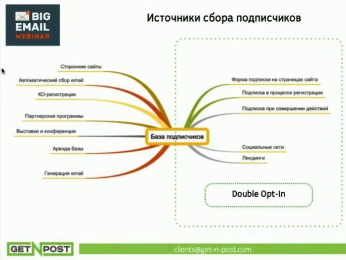 Комплексный вебинар о email-маркетинге: гигиена базы и антиспам (часть 3)