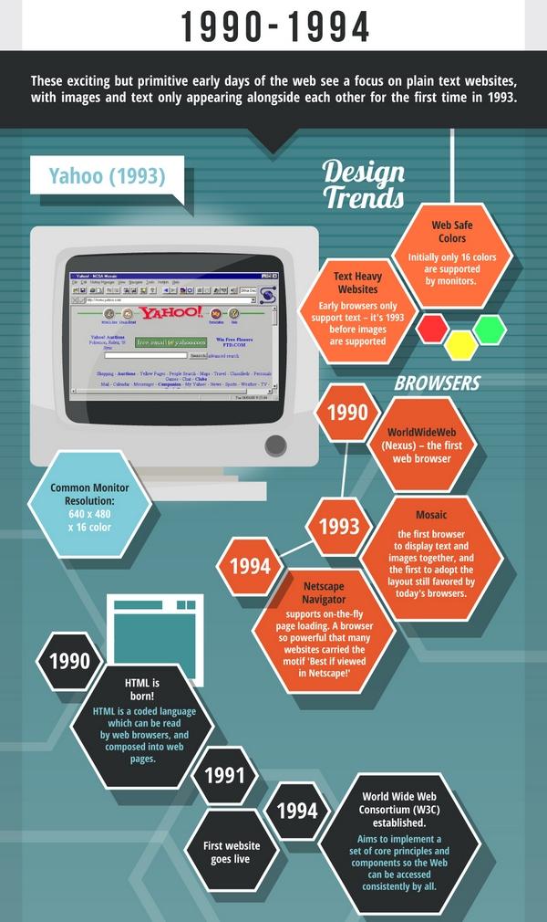 Краткая история веб-дизайна