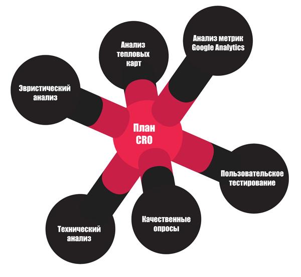 Метрики, аналитика и разработка плана оптимизации конверсии