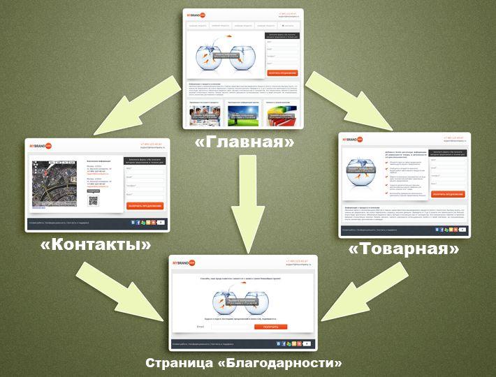 Мини-сайты – еще одна возможность генерации лидов и увеличения продаж в системе lpgenerator!