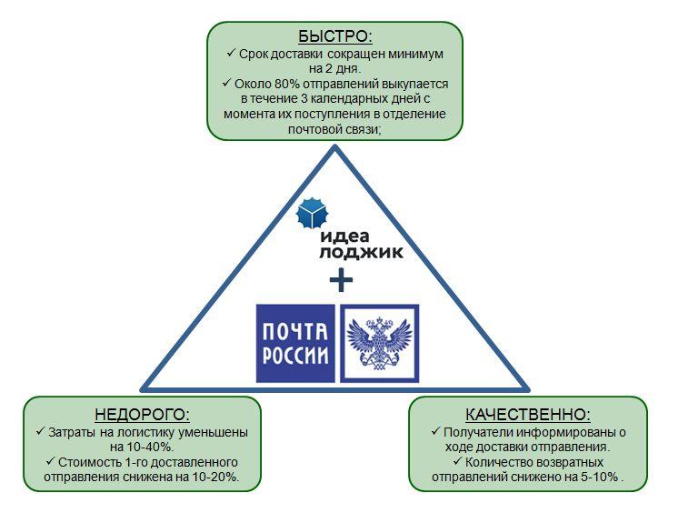 Миссия выполнима! доставка «почтой россии» качественно, быстро и недорого