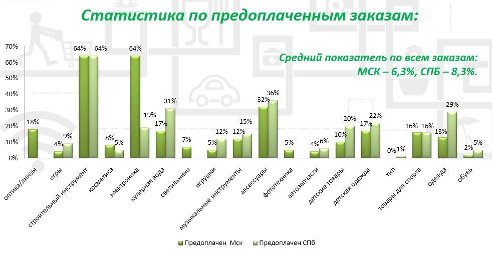 Москва vs петербург: предпочтения интернет-покупателей двух столиц