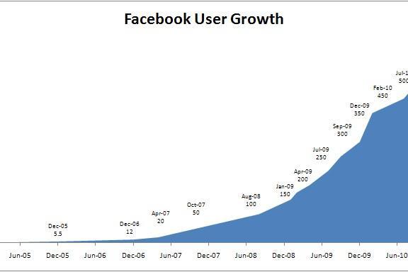 Научный метод в бизнесе: уроки экспоненциального роста от facebook