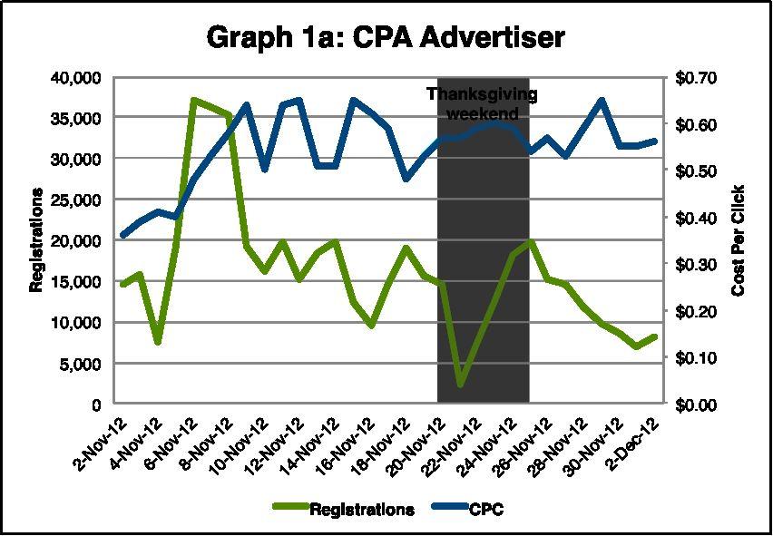 Недостатки модели cpa (cost per action)