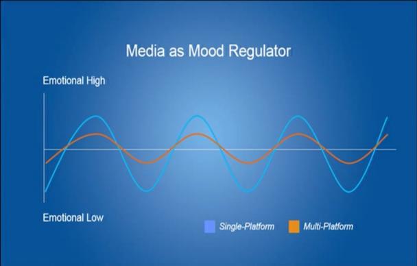 Нейромаркетинг: биометрические исследования и тепловые карты для увеличения вовлечености потребителей