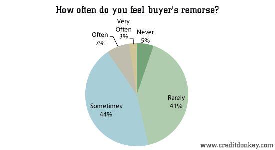 Нейромаркетинг: эффект рационализации после покупки
