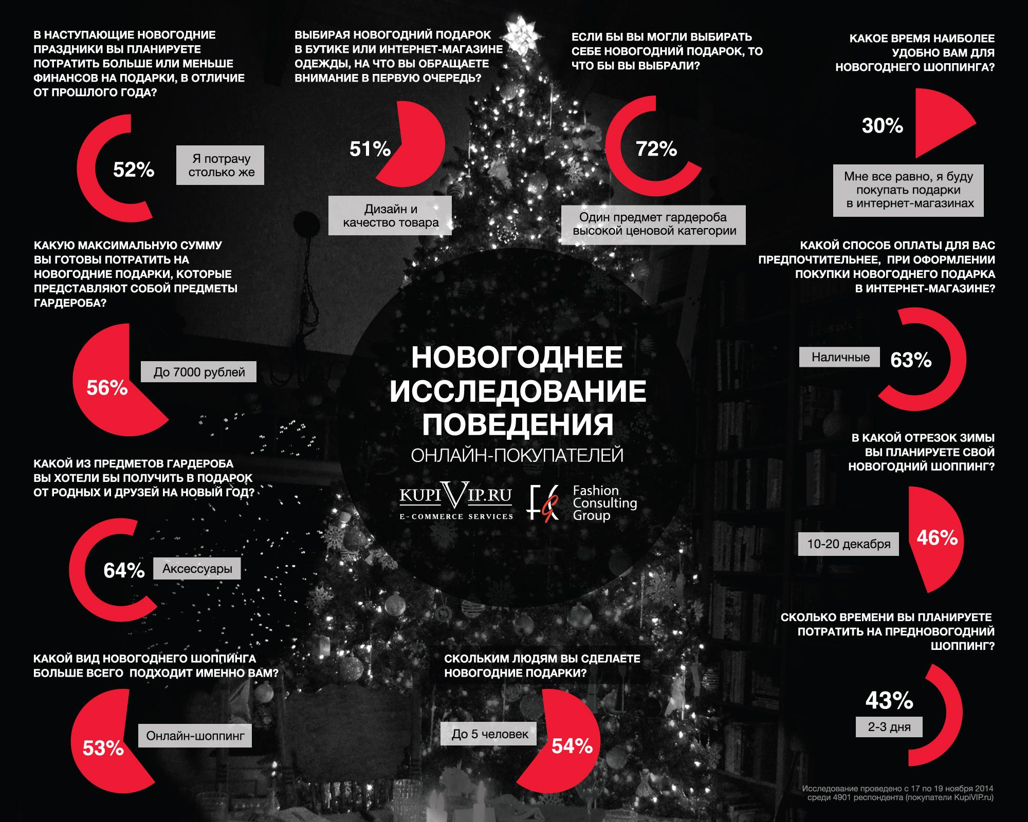 Новогоднее исследование поведения онлайн-покупателей