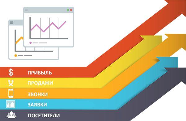 Оптимизация затрат на контекстную рекламу (клиника)