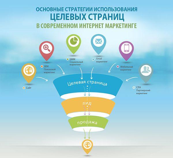 Основные стратегии использования целевых страниц в современном интернет-маркетинге (инфографика lpgenerator)
