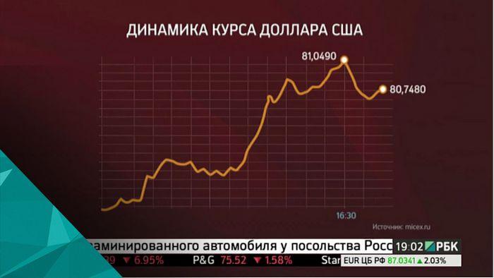 Падение рубля может спровоцировать новую валютную панику