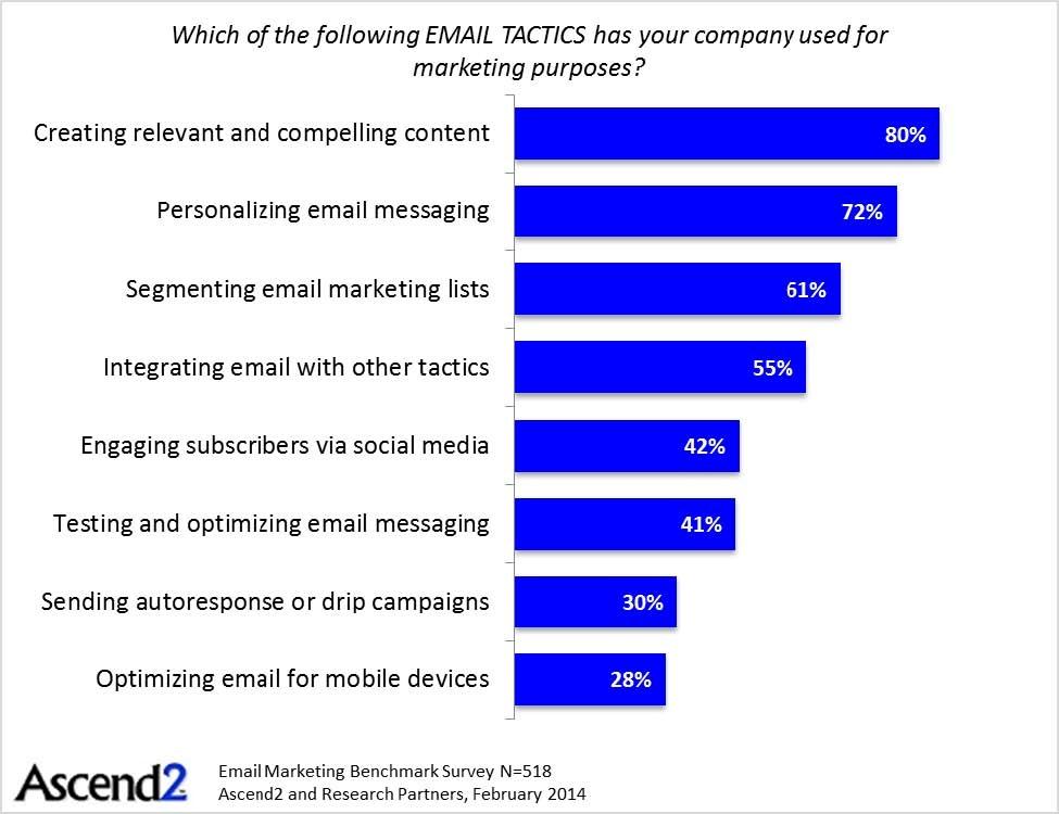 Персональные товарные рекомендации в email рассылках – важный инструмент для e-commerce