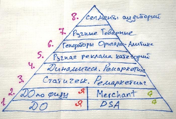 Пирамида контекстной рекламы
