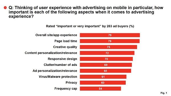Почему 73% маркетологов считают пользовательский опыт главной проблемой отрасли?