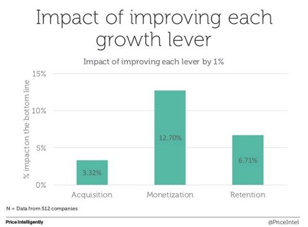 Почему монетизация так важна для развития стартапа?