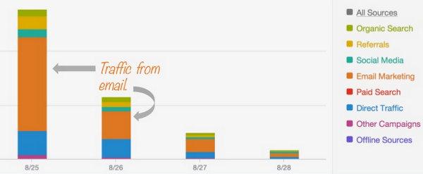 Почему новые и зрелые в2в-блоги требуют разного подхода?