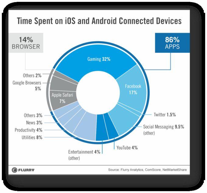Подумайте, зачем вам мобильное приложение