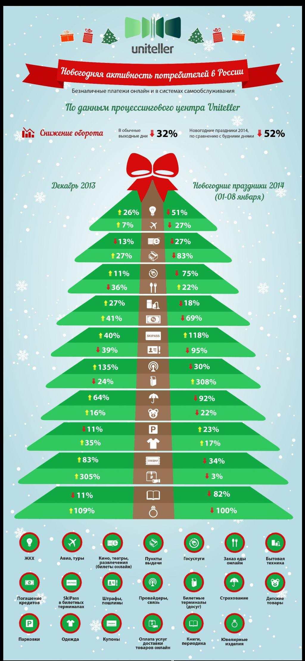 Потребительская активность в предновогодний и праздный периоды