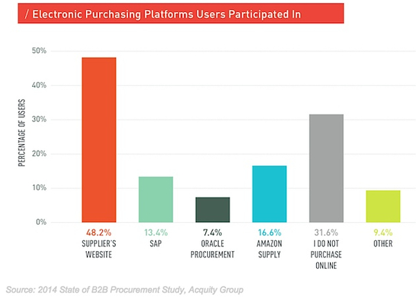 Потребительский цикл: исследование предпокупочных процессов b2b сегмента