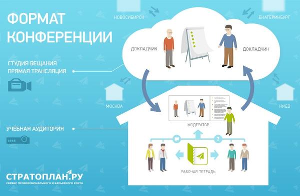 """Практическая онлайн конференция """"акселератор отдела продаж"""""""