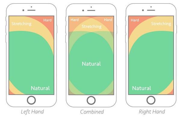 Правило большого пальца: проектирование дизайна для мобильных устройств