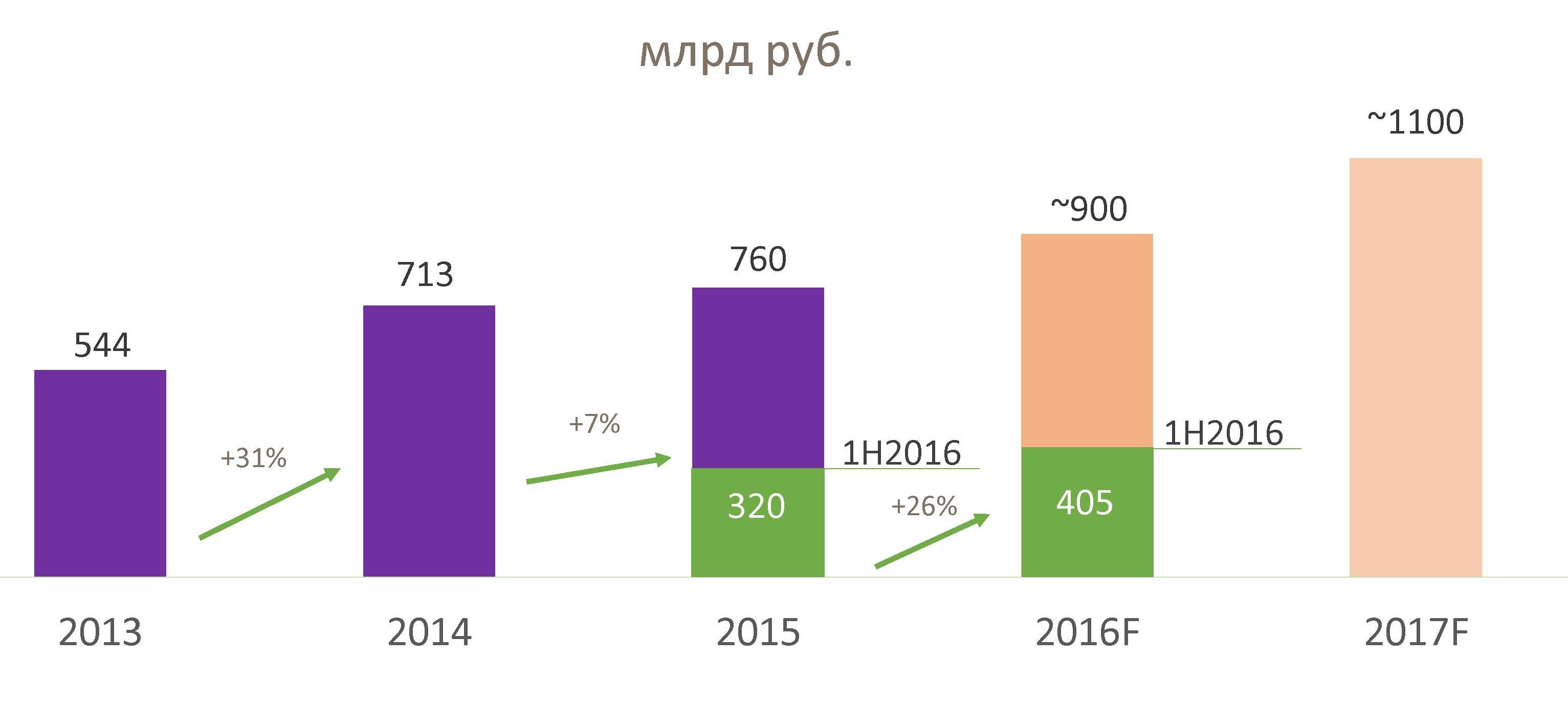 Российский интернет-ритейл и трансграничная онлайн-торговля – итоги, прогнозы, предложения, мнения