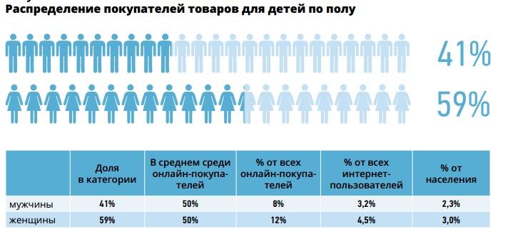 Российский рынок электронной торговли: детские товары