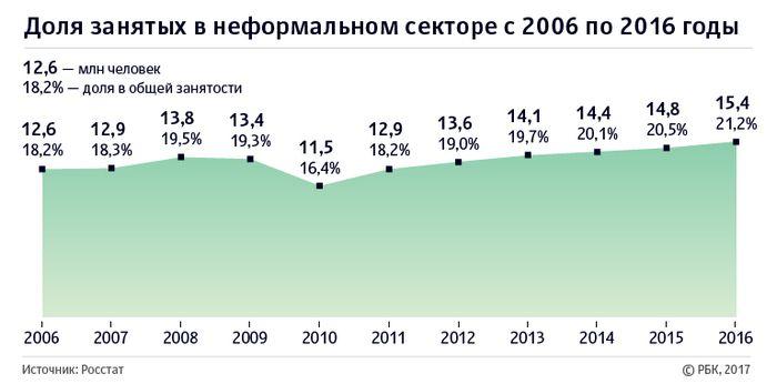 Роструд подсчитал незаконную занятость в россии