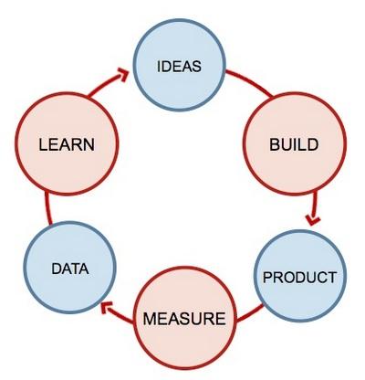 Руководство по созданию mvp или минимально жизнеспособного продукта