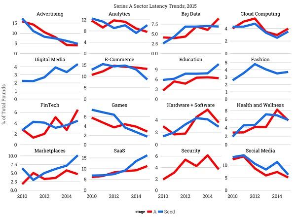 Самые горячие стартап-секторы 2016 года