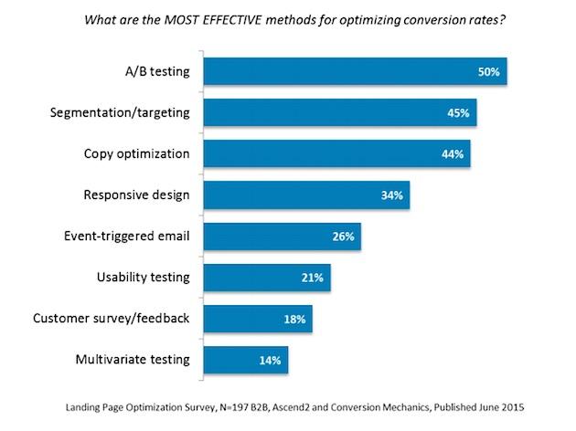 Самые эффективные методы оптимизации конверсии для b2b-сектора