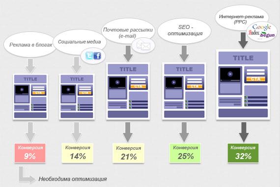 Сегментирование трафика на отдельные целевые страницы для поднятия конверсии
