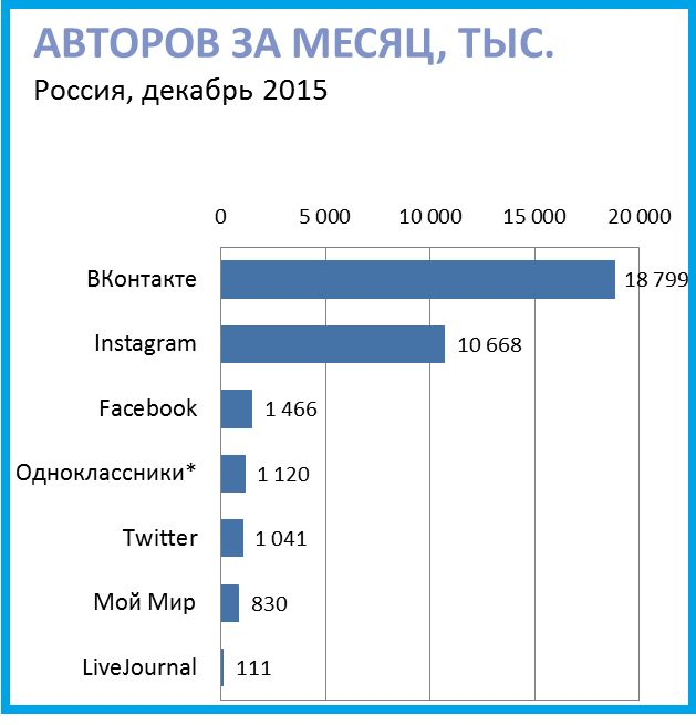 Социальные сети в россии, зима 2015-2016. цифры, тренды, прогнозы