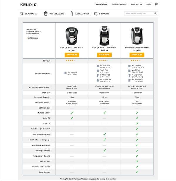 Сравнительные таблицы для продуктов, услуг и функций