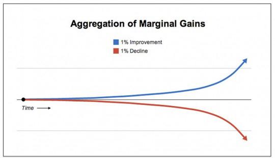 Стратегия 1%, или как удвоить результаты бизнеса за 43 дня?