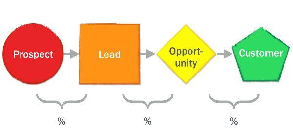 Стратегия оптимизация воронки продаж для облачных стартапов