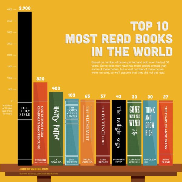 Топ 10 самых читаемых книг в мире