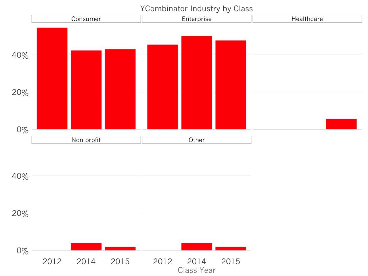 Тренды стартап-индустрии по версии ycombinator
