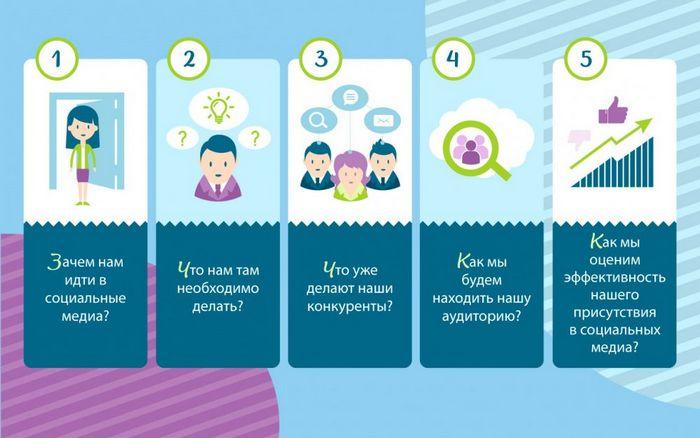 Успешное сообщество в социальных сетях? не вопрос…