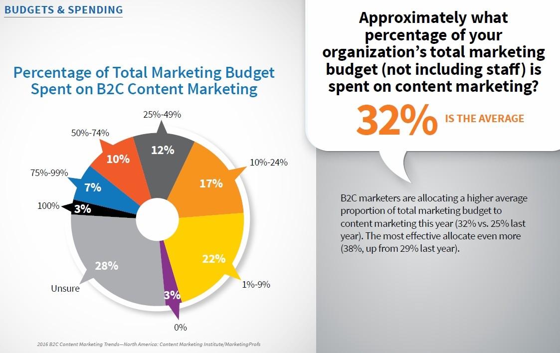 Входящий маркетинг в 2016 году: цифры и факты