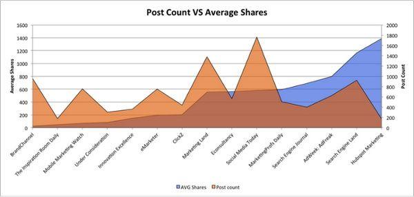 Влияет ли частота публикаций на эффективность продвижения в социальных медиа?