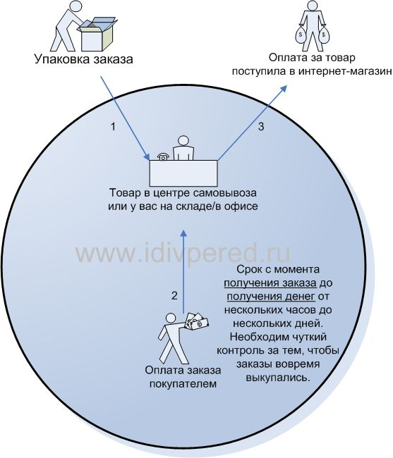 Вредные советы владельцам интернет-магазинов при аутсорсинге услуг по курьерской доставке